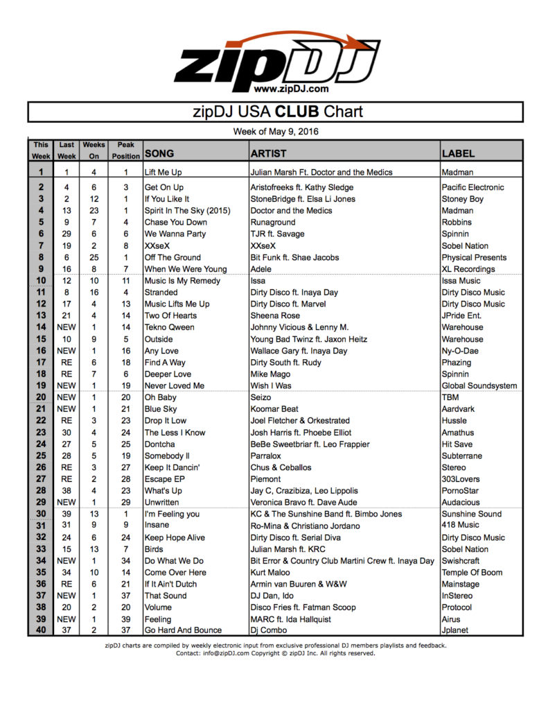 zipDJ USA CLUB Chart May9-May15